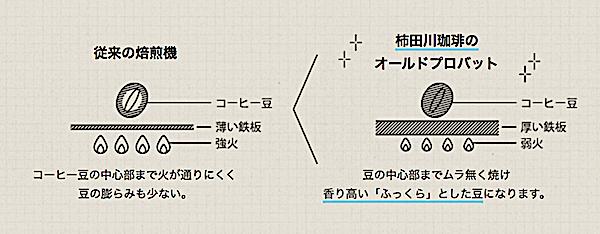 柿田川珈琲のロースト